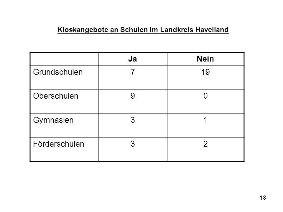 Kioskangebote an Schulen im Landkreis Havelland