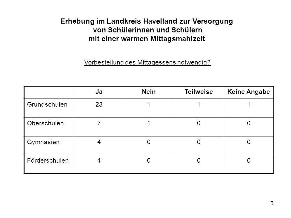 Erhebung im Landkreis Havelland zur Versorgung