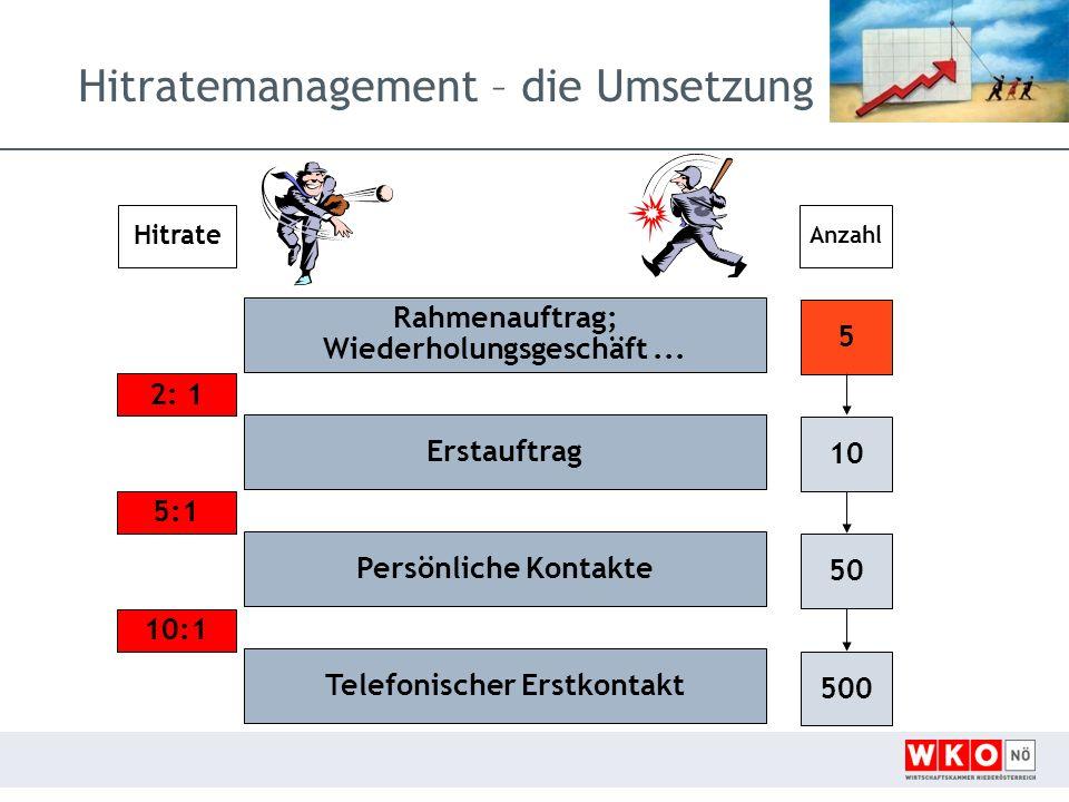 Hitratemanagement – die Umsetzung