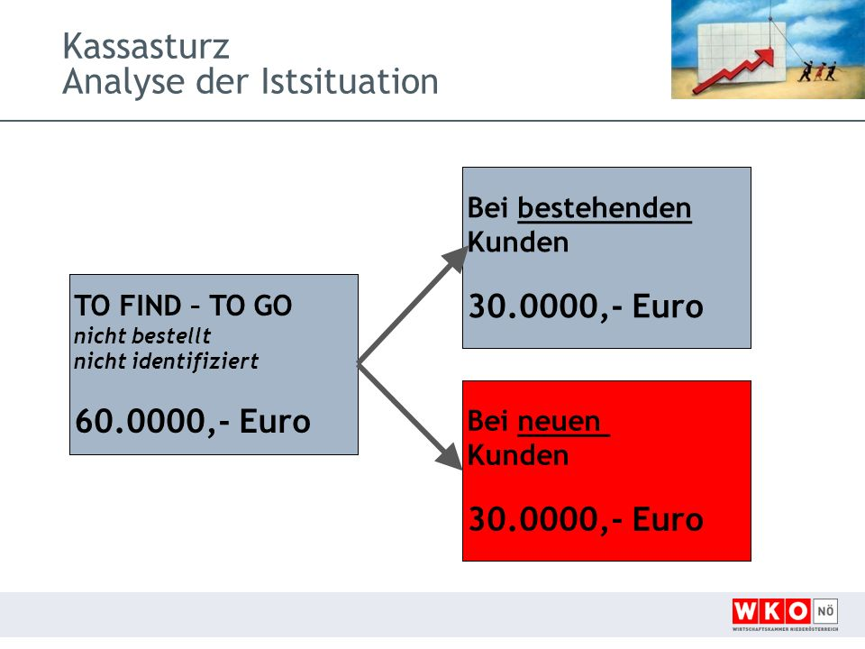 Kassasturz Analyse der Istsituation