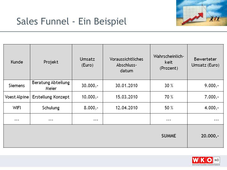 Sales Funnel - Ein Beispiel