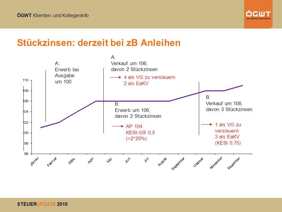 Stückzinsen: derzeit bei zB Anleihen