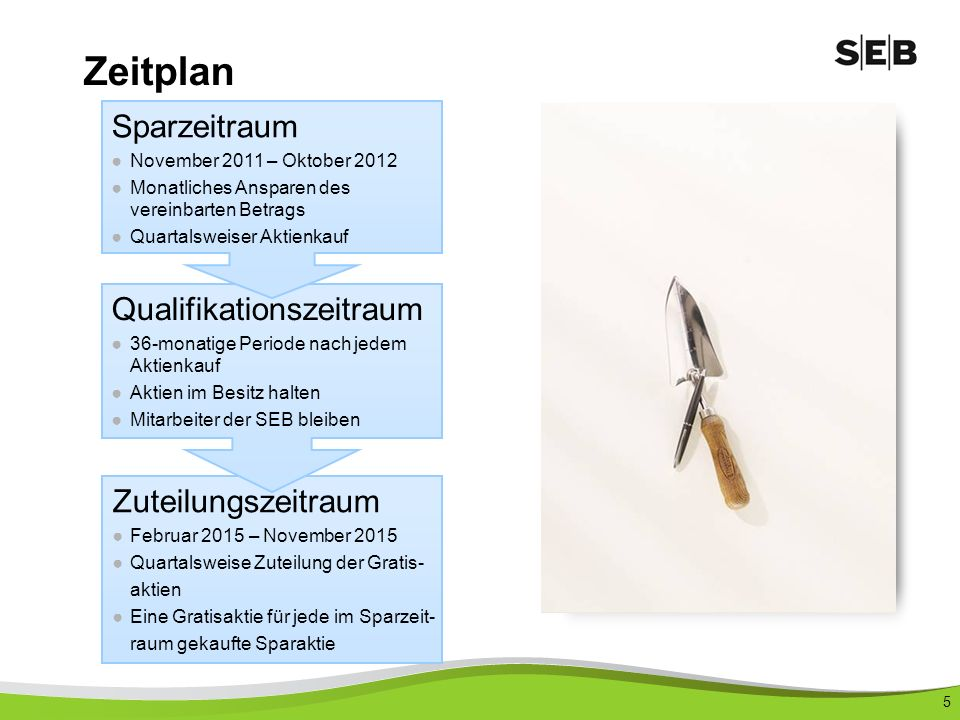 Zeitplan Sparzeitraum Qualifikationszeitraum Zuteilungszeitraum