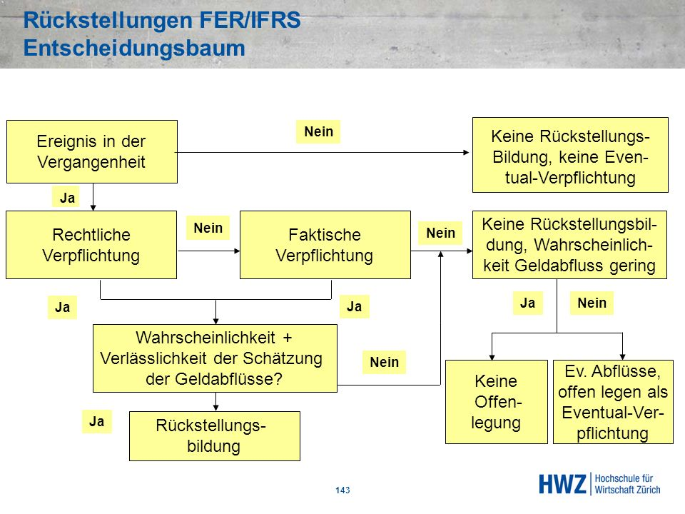 Rückstellungen FER/IFRS Entscheidungsbaum