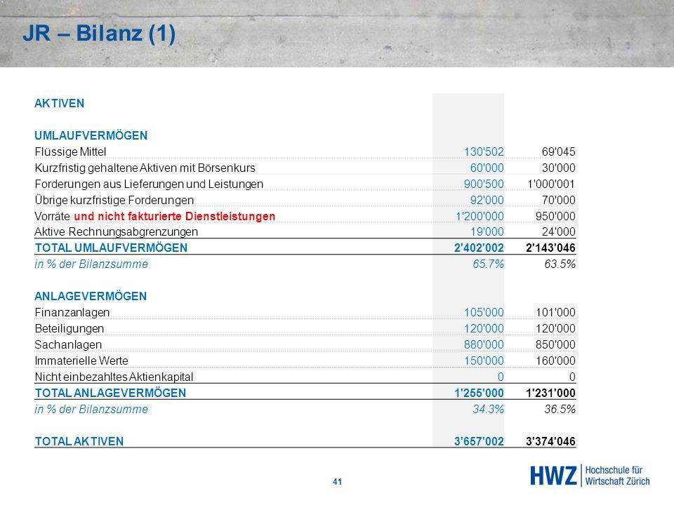 JR – Bilanz (1) AKTIVEN UMLAUFVERMÖGEN Flüssige Mittel 130 502 69 045