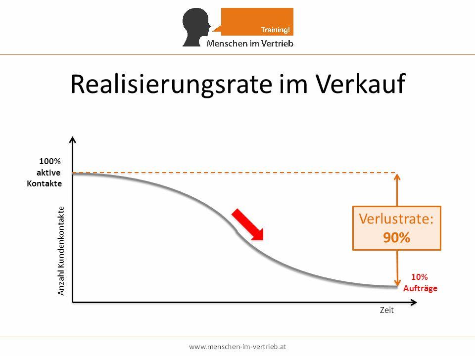 Realisierungsrate im Verkauf
