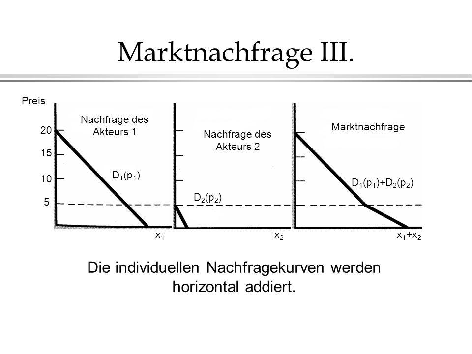 Die individuellen Nachfragekurven werden horizontal addiert.