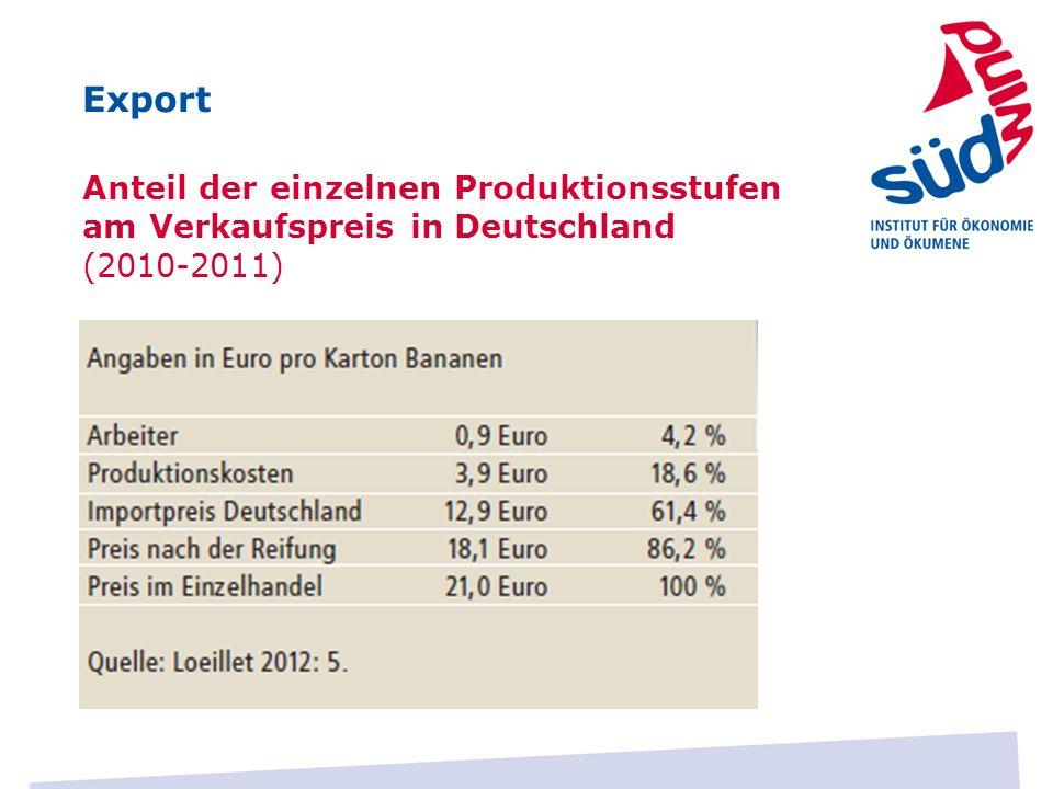 Export Anteil der einzelnen Produktionsstufen am Verkaufspreis in Deutschland (2010-2011)