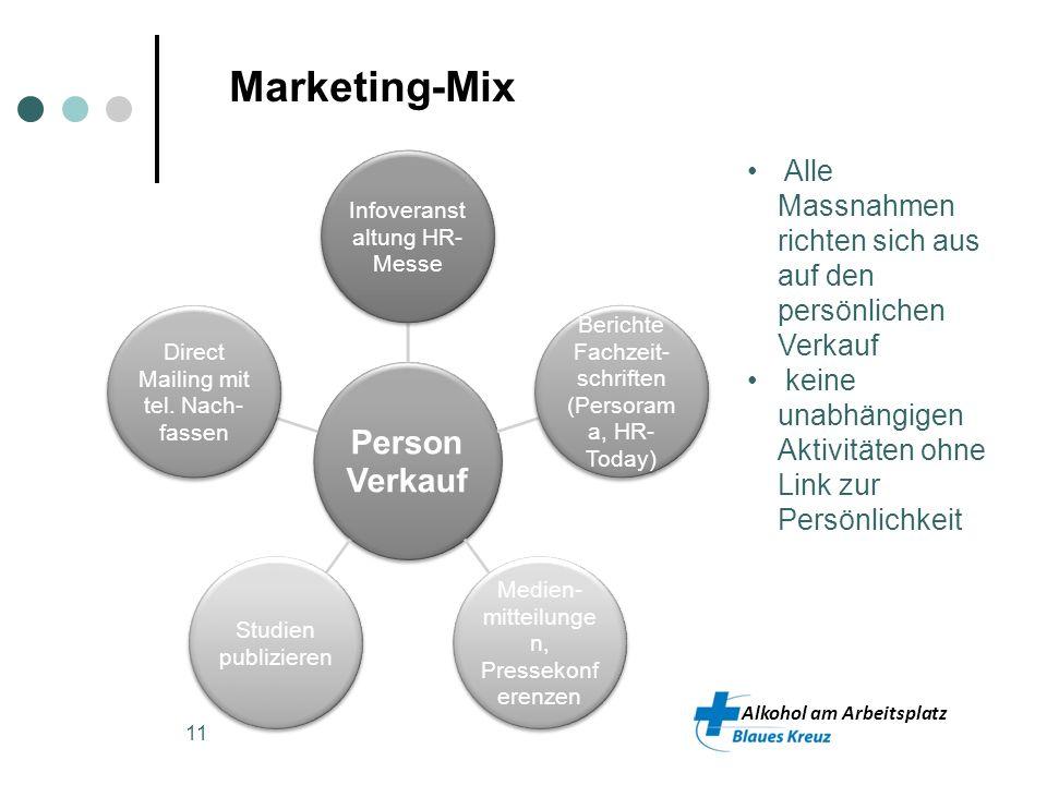 Marketing-Mix Person Verkauf. Infoveranstaltung HR-Messe. Berichte Fachzeit-schriften (Persorama, HR-Today)