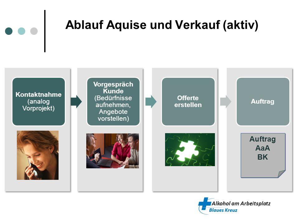 Ablauf Aquise und Verkauf (aktiv)