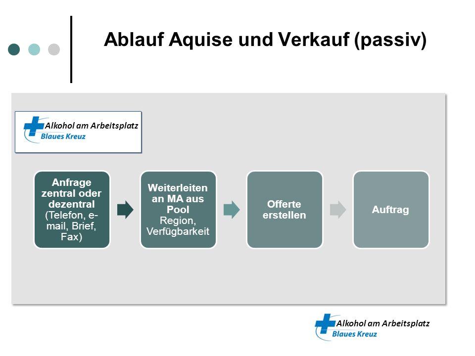 Ablauf Aquise und Verkauf (passiv)
