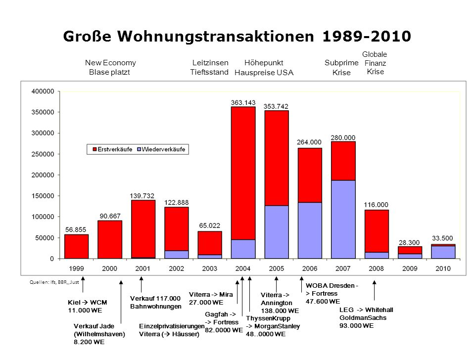 Große Wohnungstransaktionen 1989-2010