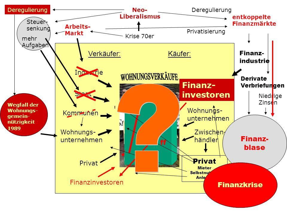 Privat Mieter Selbstnutzer Anleger
