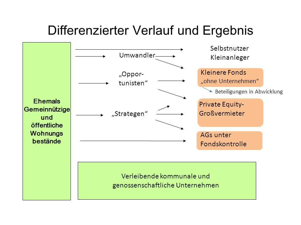 Differenzierter Verlauf und Ergebnis