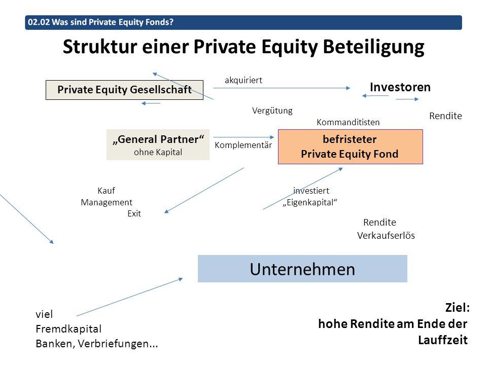 Struktur einer Private Equity Beteiligung Private Equity Gesellschaft