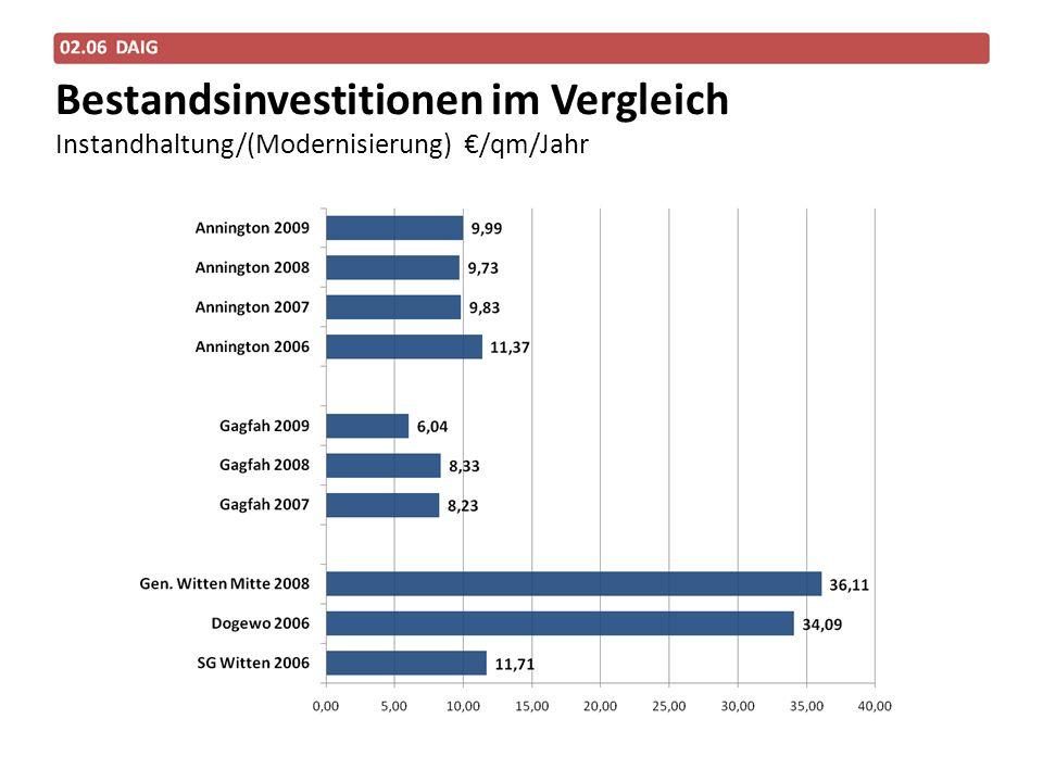 Bestandsinvestitionen im Vergleich