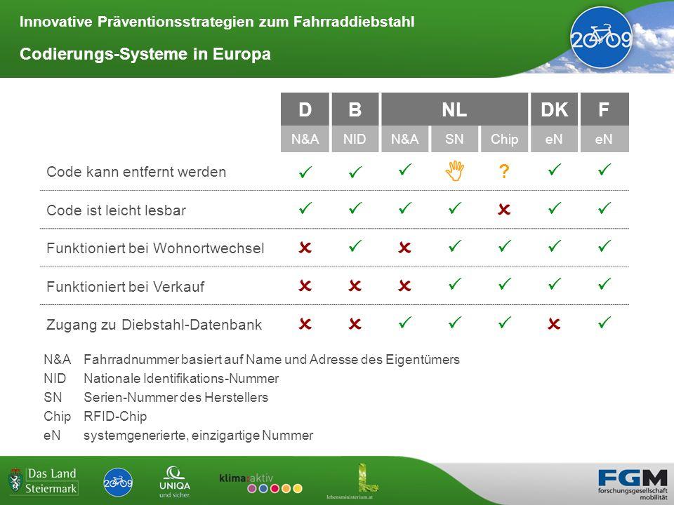   D B NL DK F  Codierungs-Systeme in Europa