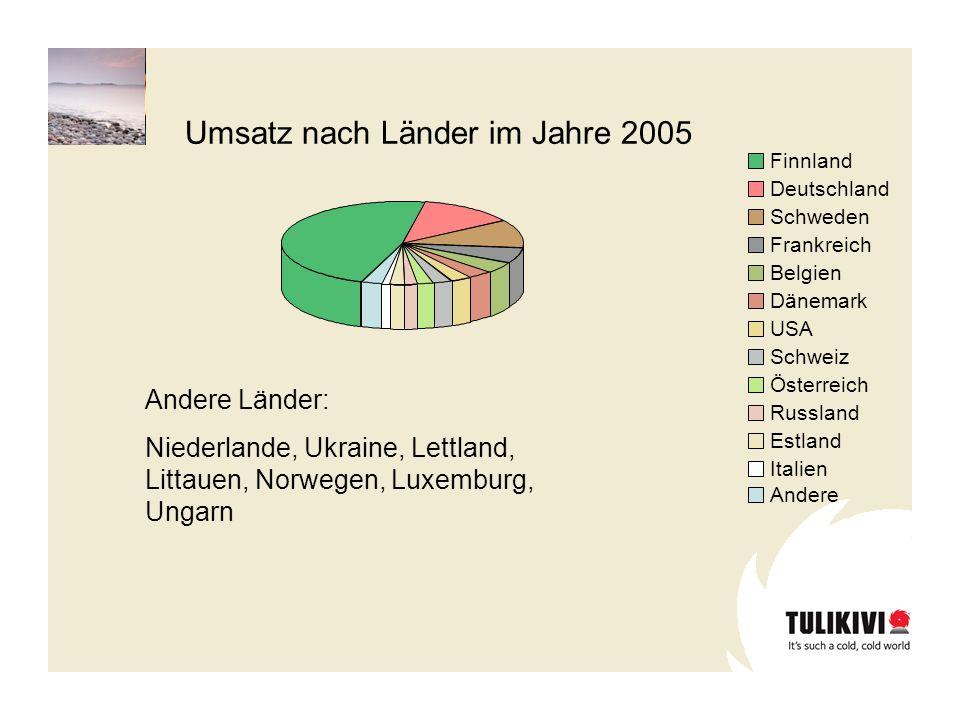 Umsatz nach Länder im Jahre 2005