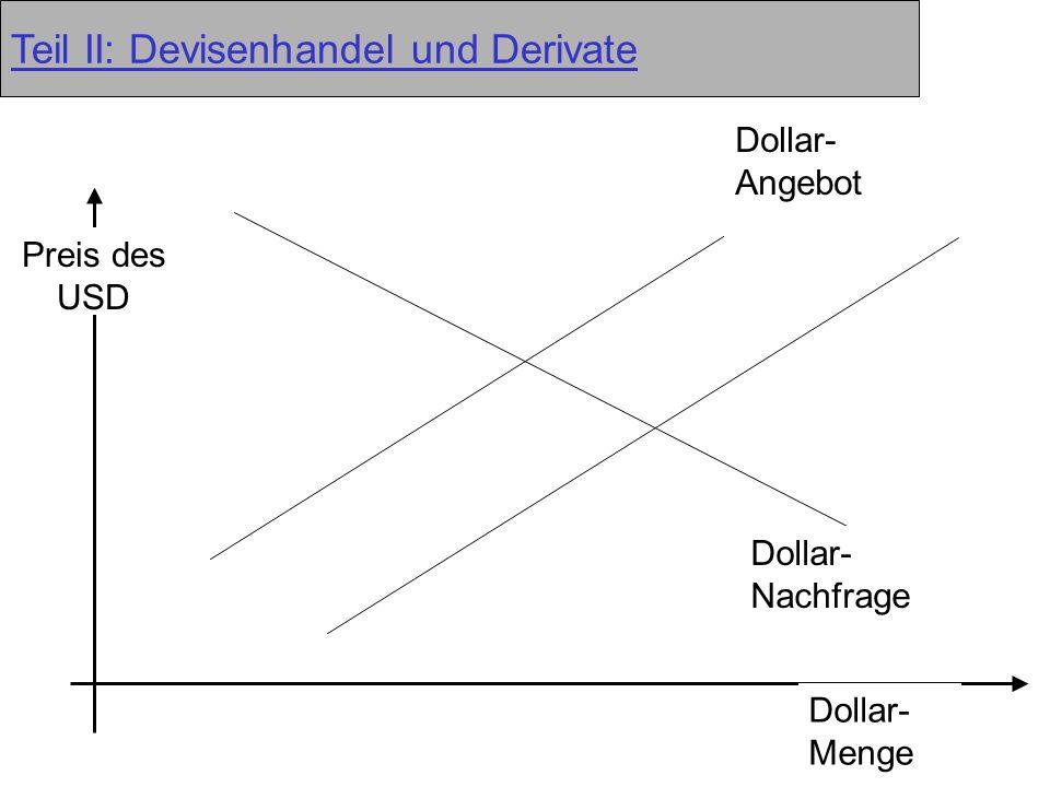 Teil II: Devisenhandel und Derivate