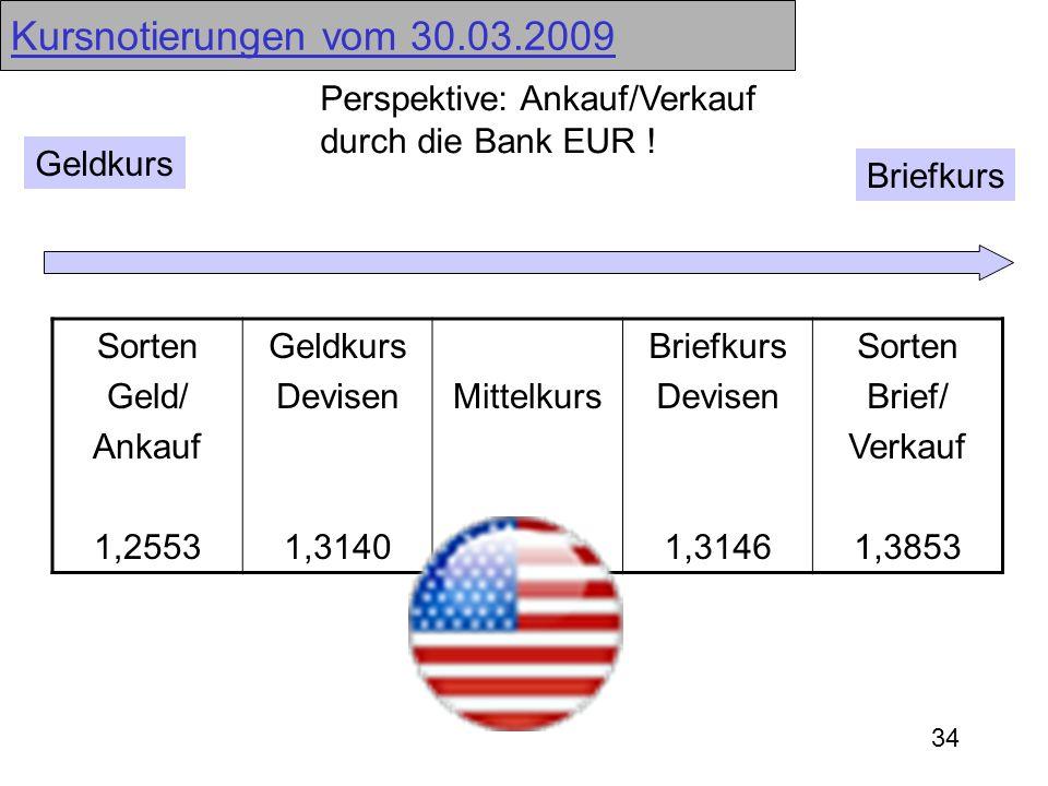 Kursnotierungen vom 30.03.2009 Perspektive: Ankauf/Verkauf durch die Bank EUR ! Geldkurs. Briefkurs.