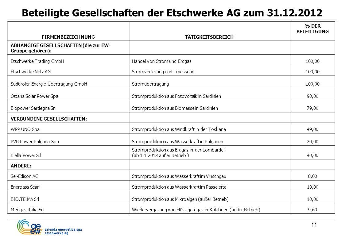 Beteiligte Gesellschaften der Etschwerke AG zum 31.12.2012