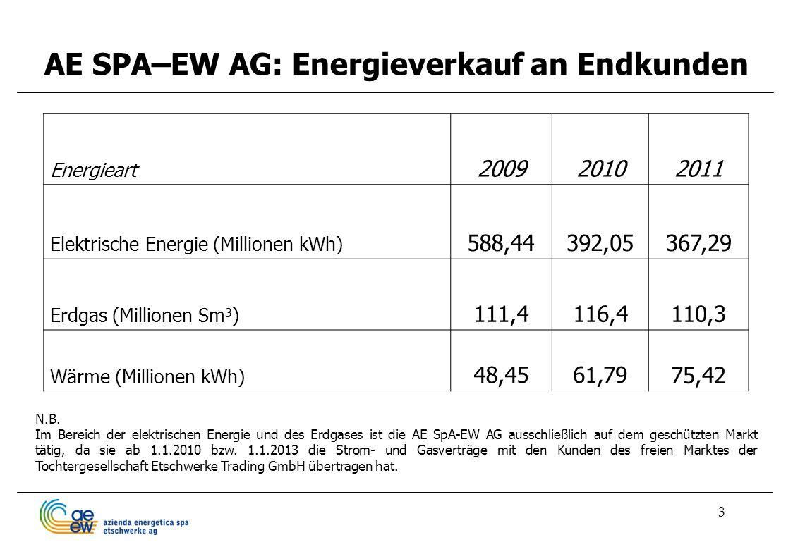 AE SPA–EW AG: Energieverkauf an Endkunden