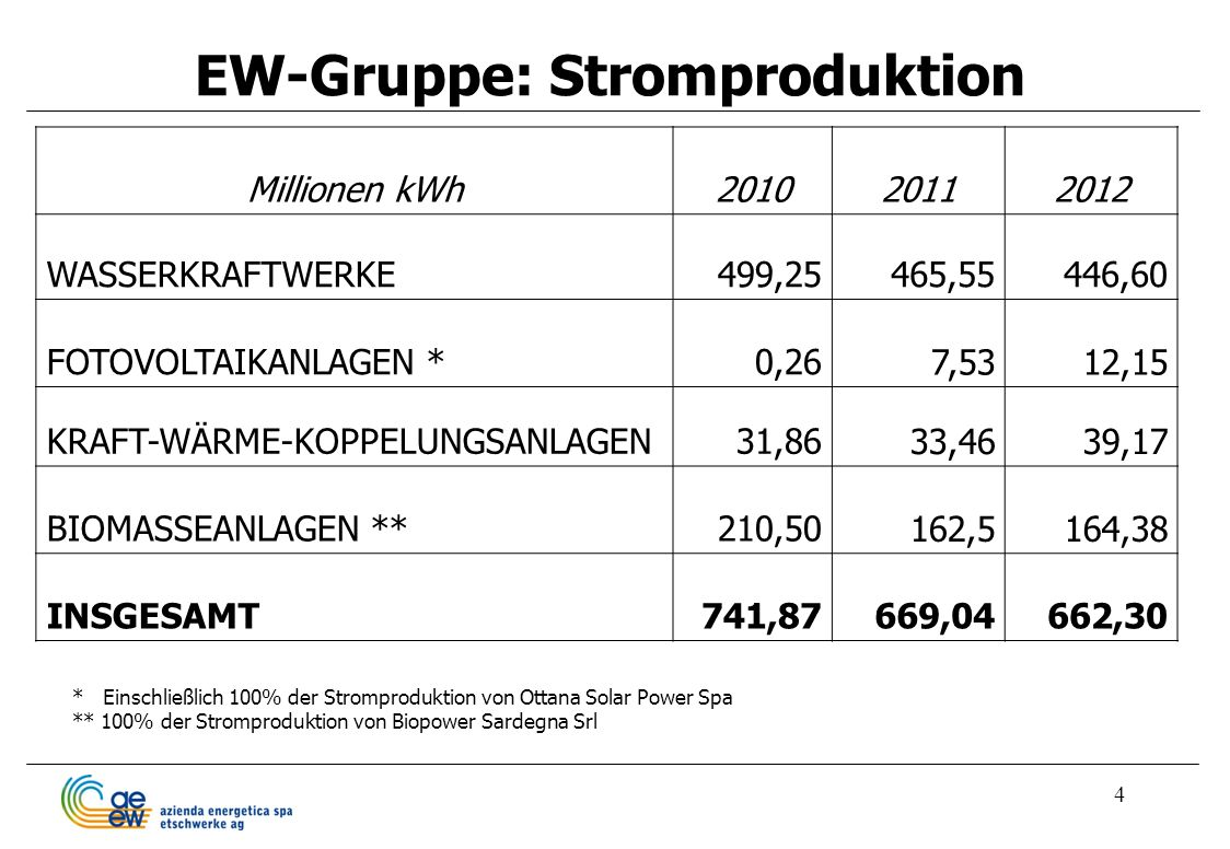 EW-Gruppe: Stromproduktion