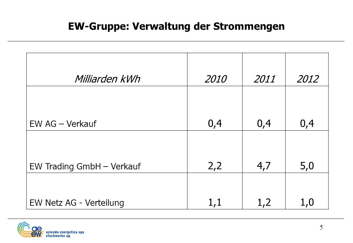 EW-Gruppe: Verwaltung der Strommengen