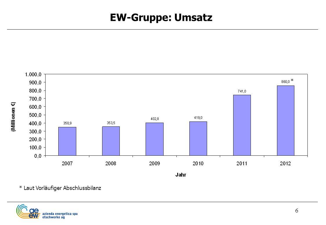 EW-Gruppe: Umsatz * * Laut Vorläufiger Abschlussbilanz