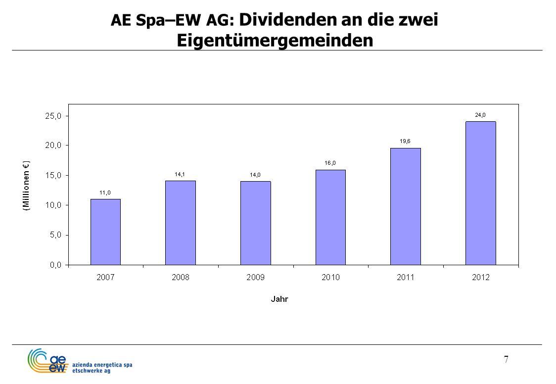AE Spa–EW AG: Dividenden an die zwei Eigentümergemeinden