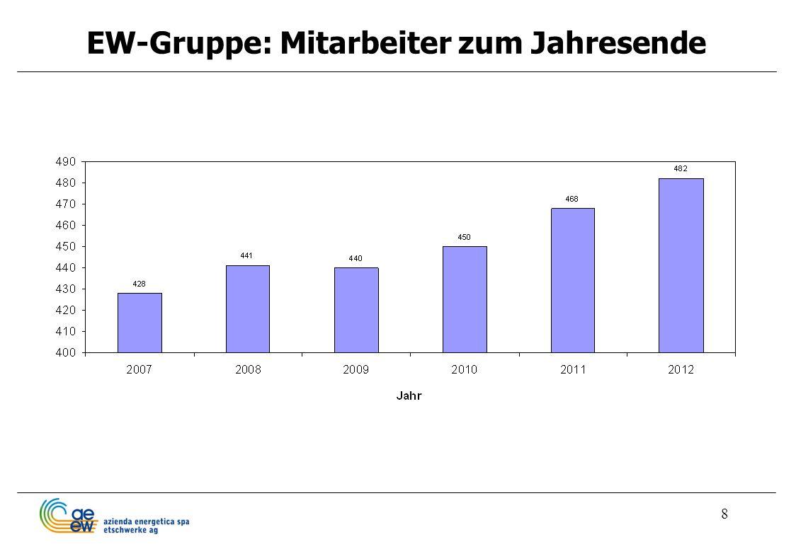 EW-Gruppe: Mitarbeiter zum Jahresende