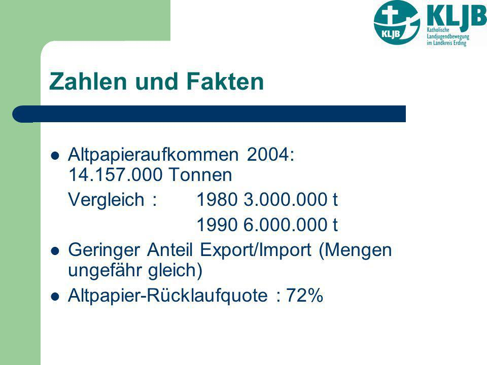 Zahlen und Fakten Altpapieraufkommen 2004: 14.157.000 Tonnen