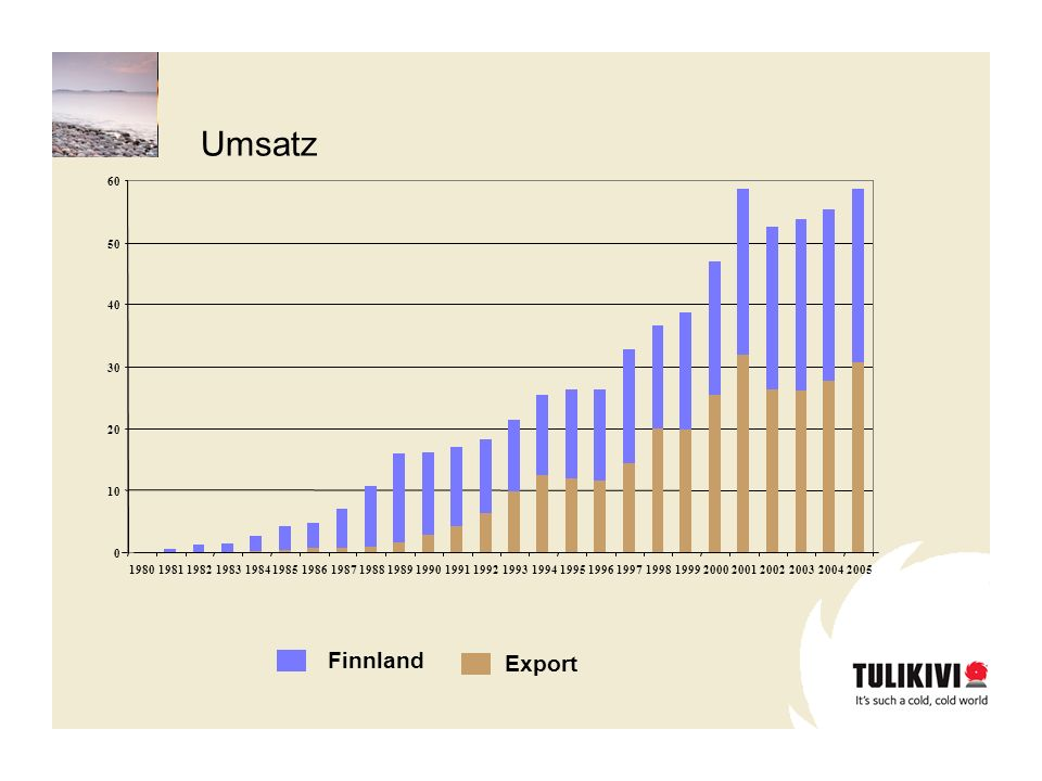 Umsatz Finnland Export 10 20 30 40 50 60 1980 1981 1982 1983 1984 1985