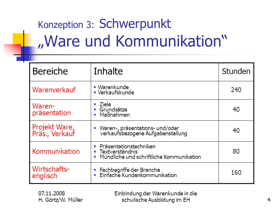 """Konzeption 3: Schwerpunkt """"Ware und Kommunikation"""