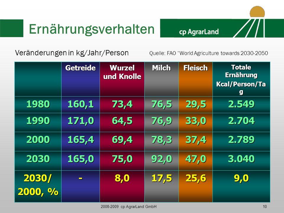 Ernährungsverhalten Veränderungen in kg/Jahr/Person. Quelle: FAO World Agriculture towards 2030-2050.