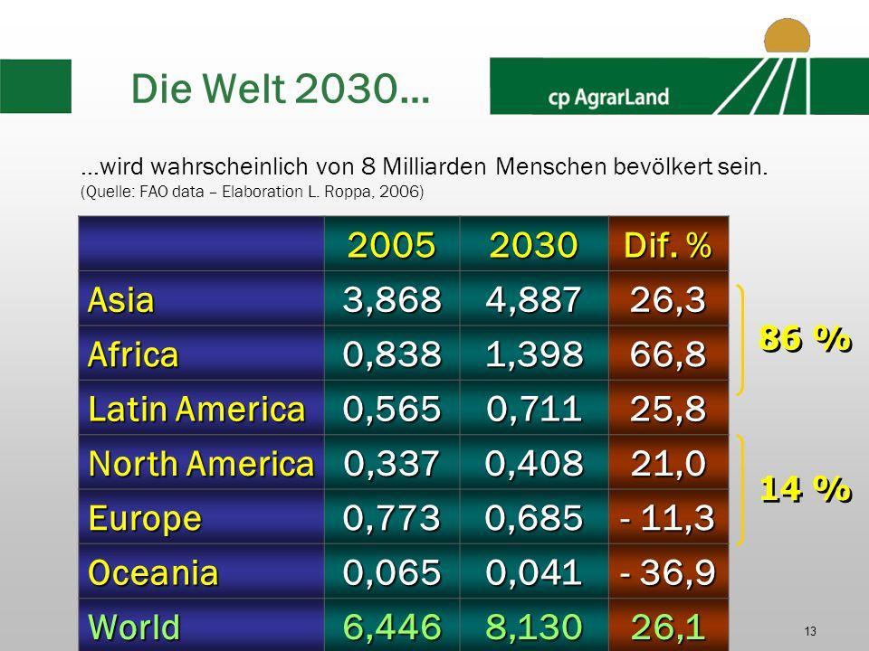 Die Welt 2030… 2005 2030 Dif. % Asia 3,868 4,887 26,3 Africa 0,838