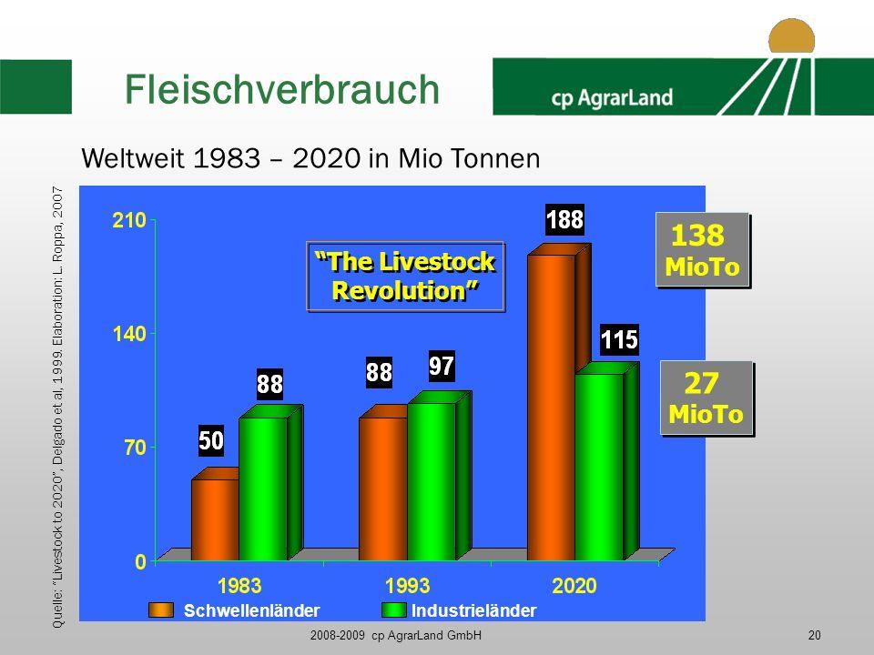Fleischverbrauch Weltweit 1983 – 2020 in Mio Tonnen 138 27 MioTo