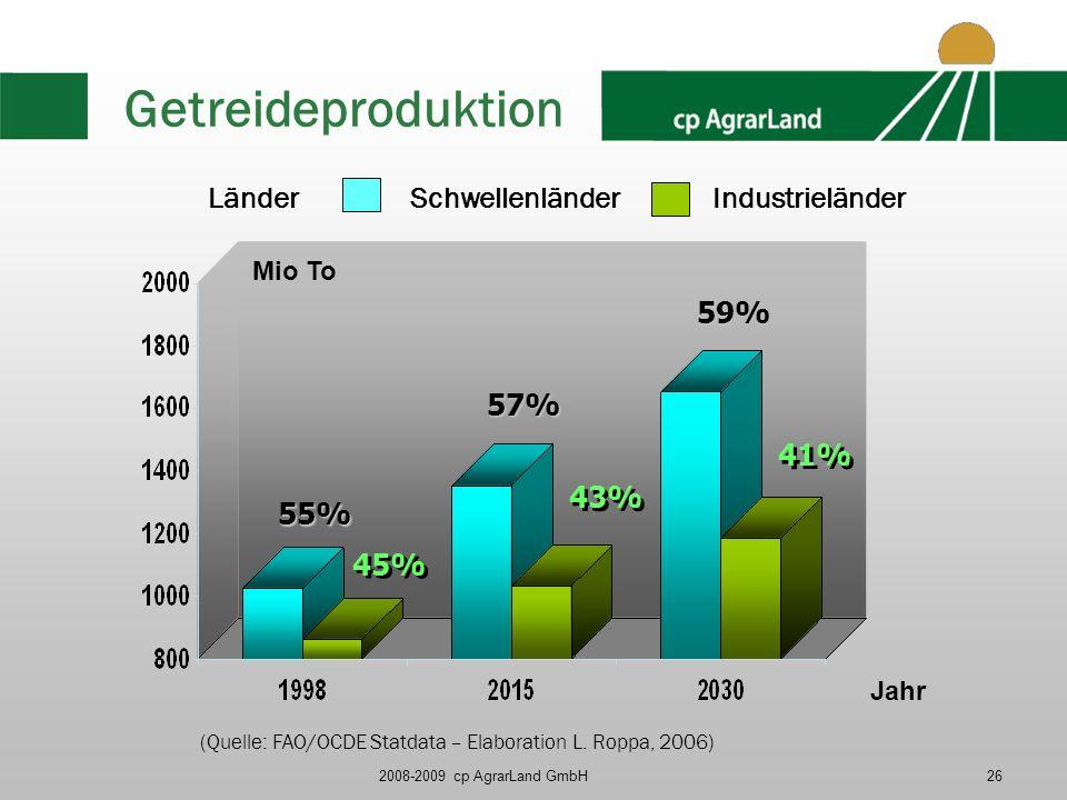 Getreideproduktion Länder Schwellenländer Industrieländer 59% 57% 41%