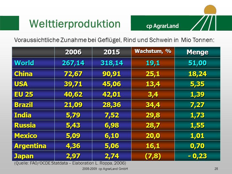 Welttierproduktion Voraussichtliche Zunahme bei Geflügel, Rind und Schwein in Mio Tonnen: 2006. 2015.