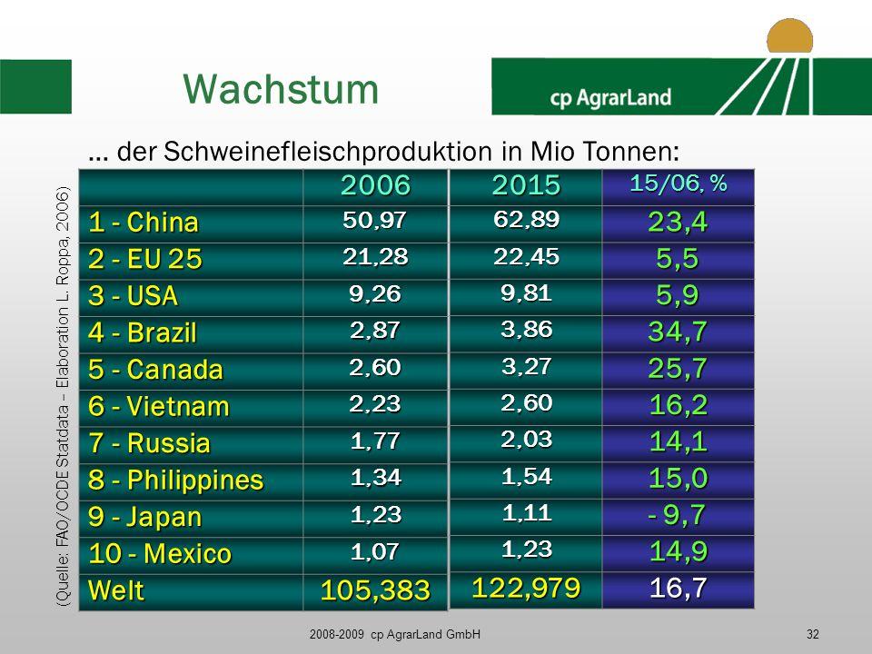 Wachstum … der Schweinefleischproduktion in Mio Tonnen: 2006 1 - China