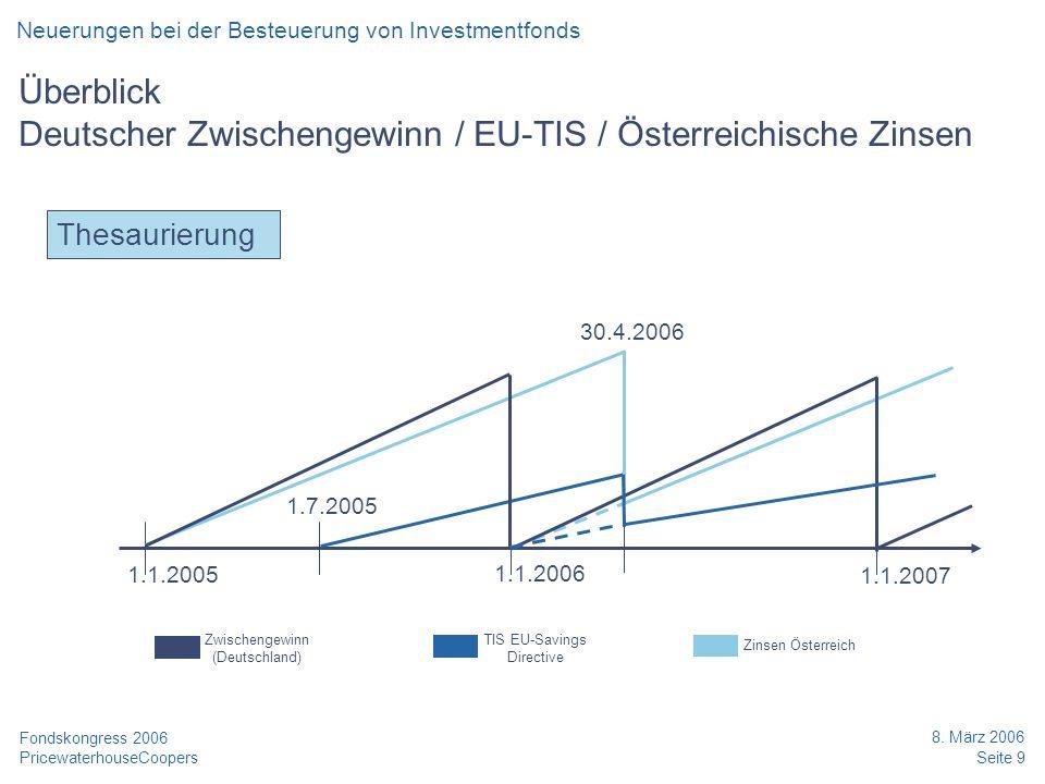 Überblick Deutscher Zwischengewinn / EU-TIS / Österreichische Zinsen