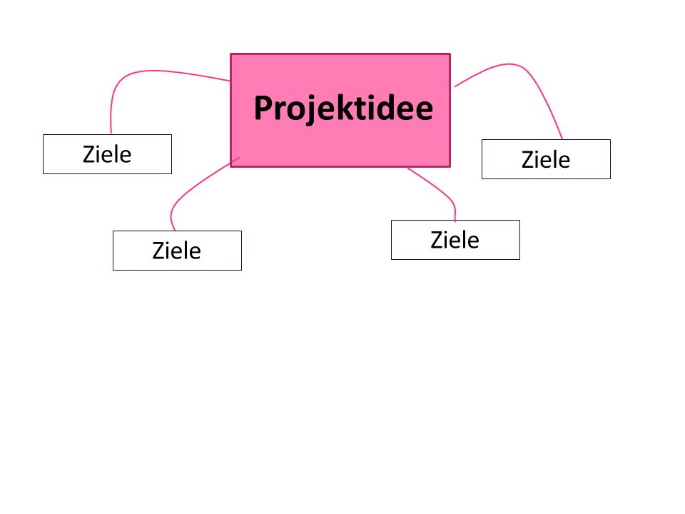 Ziele Projektidee Mit dem Projekt möchte man verschiedene Ziele erreichen.