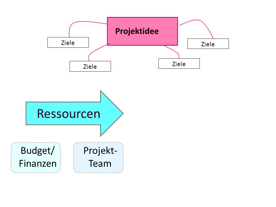 Ressourcen Budget/ Finanzen Projekt-Team Projektidee Ziele