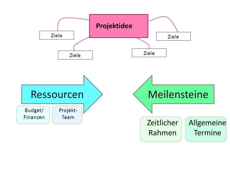 Ressourcen Meilensteine Zeitlicher Rahmen Allgemeine Termine