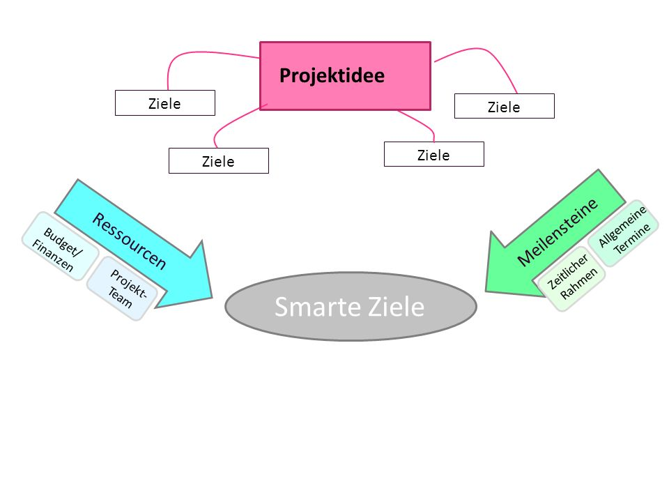 Smarte Ziele Projektidee Meilensteine Ressourcen Ziele