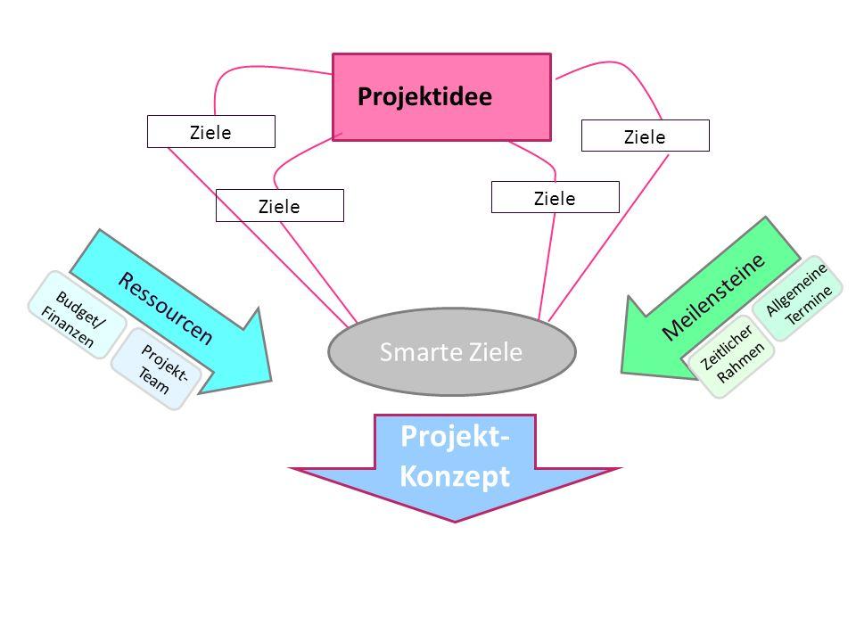 Projekt-Konzept Projektidee Smarte Ziele Meilensteine Ressourcen Ziele
