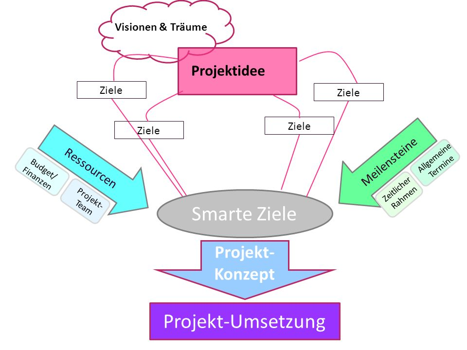 Smarte Ziele Projekt-Umsetzung Projekt-Konzept Projektidee