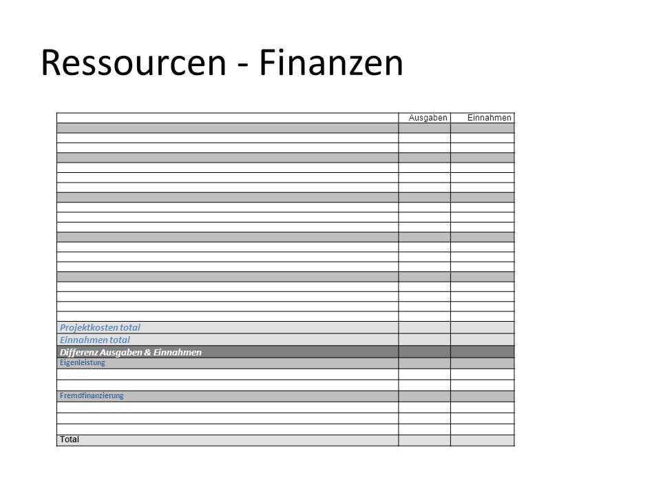 Ressourcen - Finanzen Projektkosten total Einnahmen total