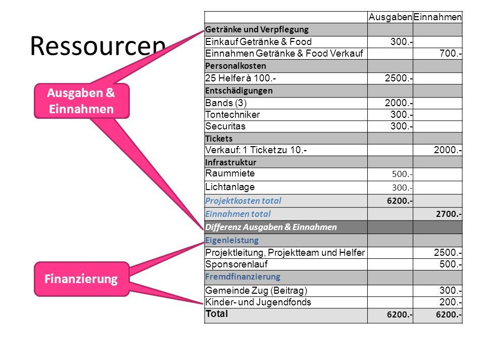 Ressourcen Ausgaben & Einnahmen Budgetposten Finanzierung Finanzierung