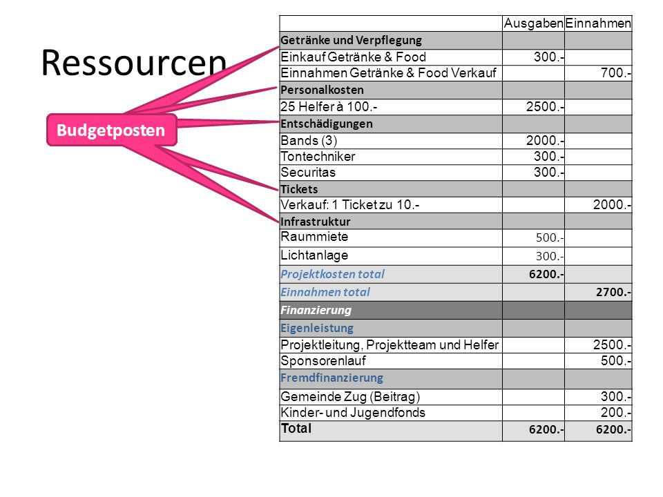 Ressourcen Budgetposten Budgetposten Budgetposten Budgetposten